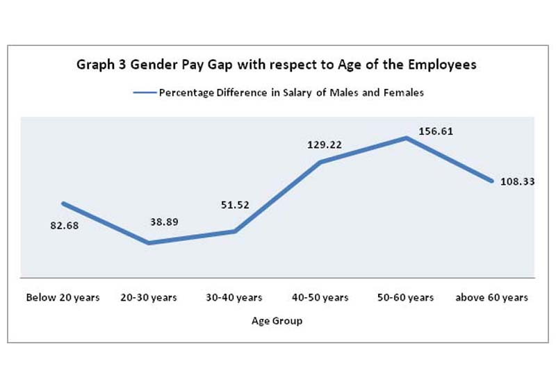 m7d2 uncoveringthegenderpaygap Dartagan huitt excelsior college eng101: english composition m7d2: uncovering the gender gap one of the greatest social transformations of our time has been the movement of women into the labor force.