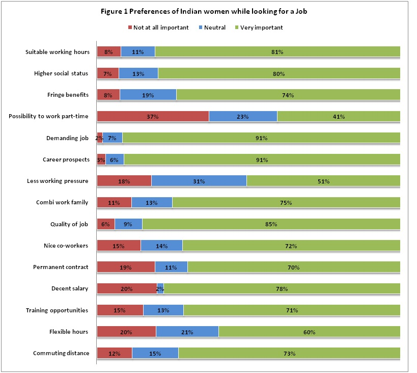 Preferences of Indian Women While looking for Job